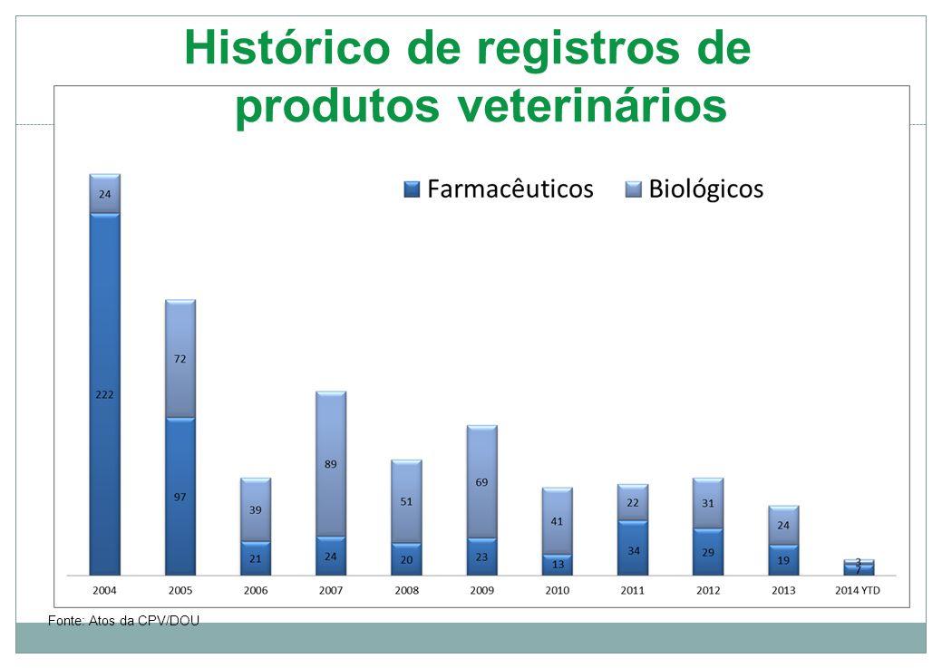 Histórico de registros de produtos veterinários