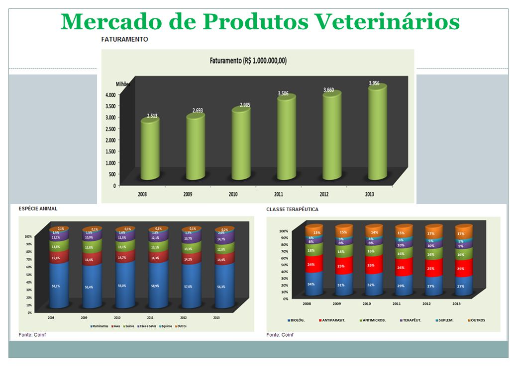 Mercado de Produtos Veterinários