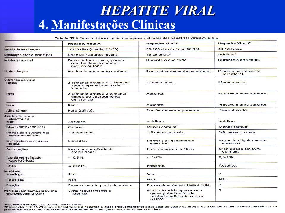 HEPATITE VIRAL 4. Manifestações Clínicas