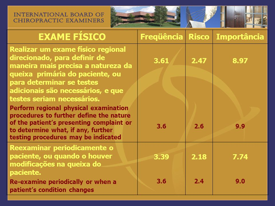 EXAME FÍSICO Freqüência Risco Importância