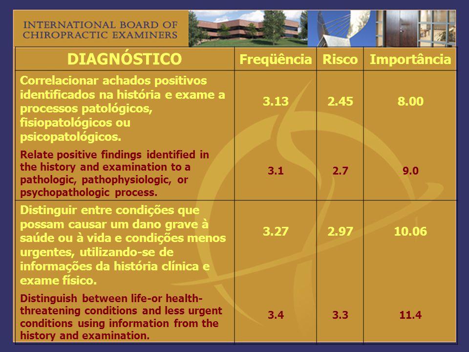 DIAGNÓSTICO Freqüência Risco Importância