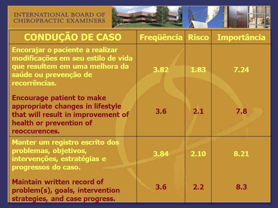 CONDUÇÃO DE CASO Freqüência Risco Importância