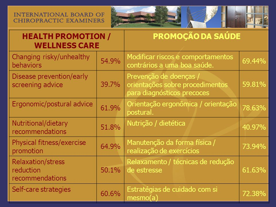HEALTH PROMOTION / WELLNESS CARE