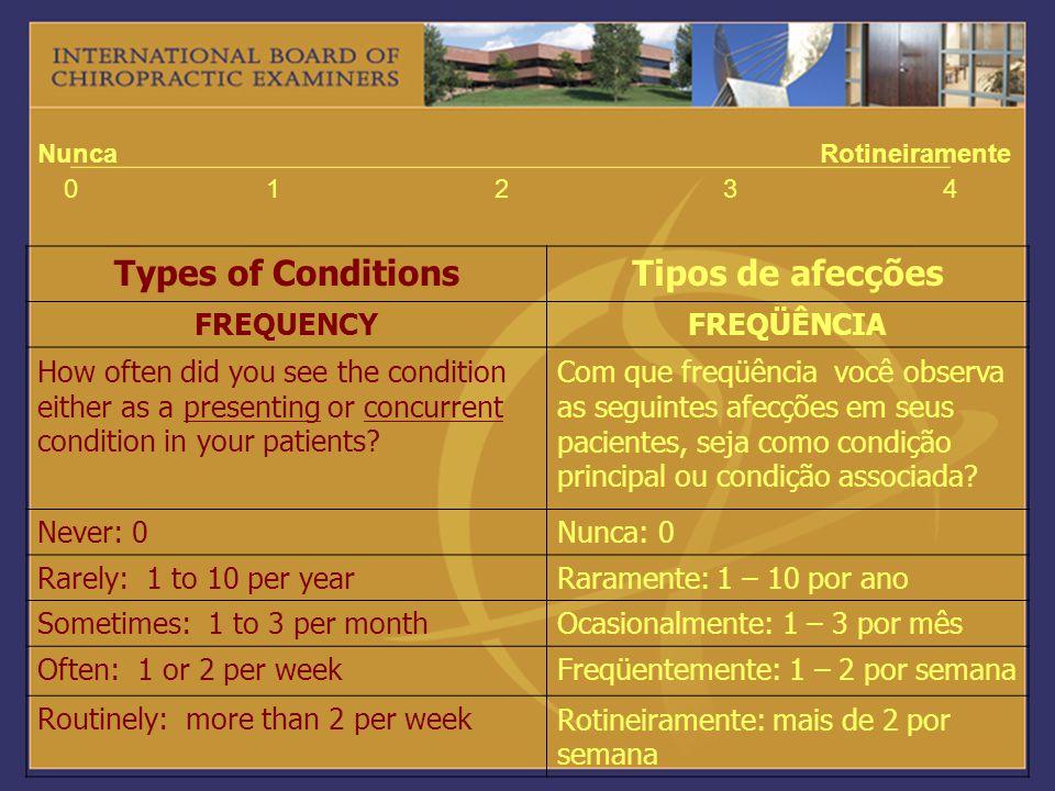 Types of Conditions Tipos de afecções