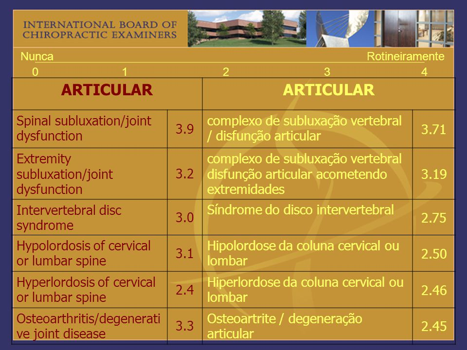 ARTICULAR Spinal subluxation/joint dysfunction 3.9