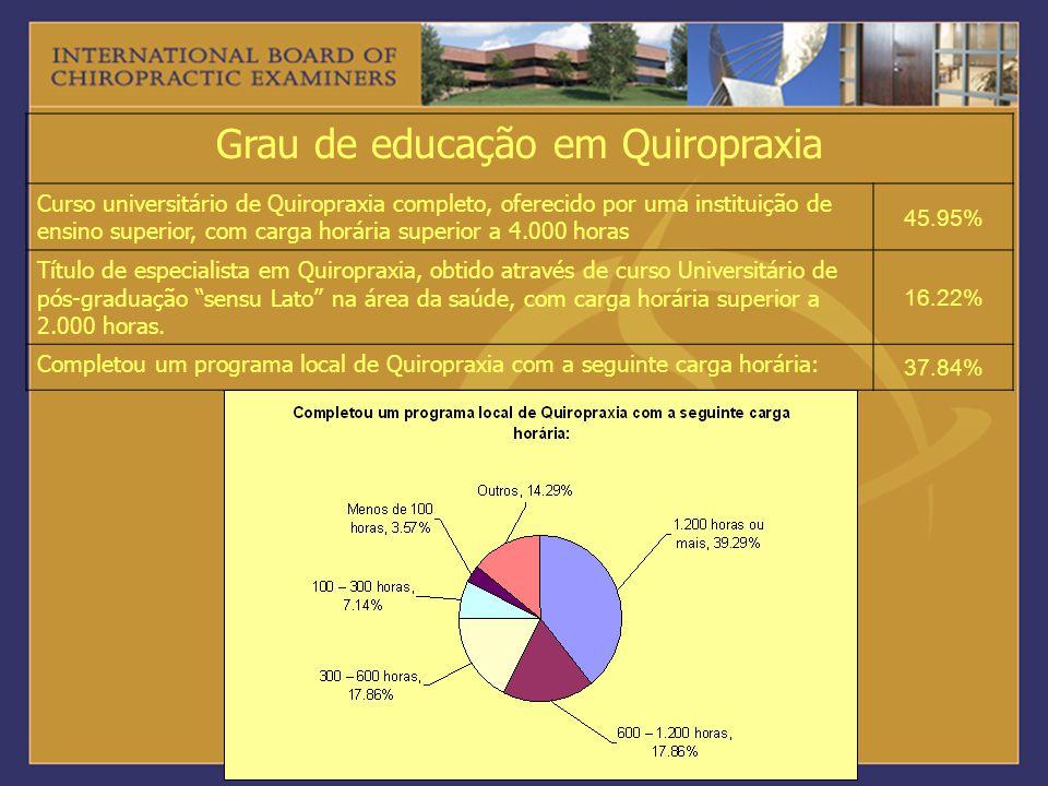 Grau de educação em Quiropraxia