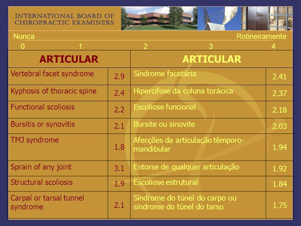 ARTICULAR 1 2 3 4 Nunca Rotineiramente Vertebral facet syndrome 2.9