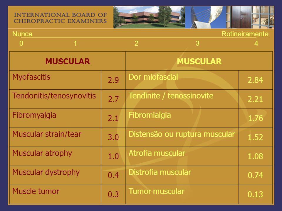 Tendonitis/tenosynovitis 2.7 Tendinite / tenossinovite 2.21