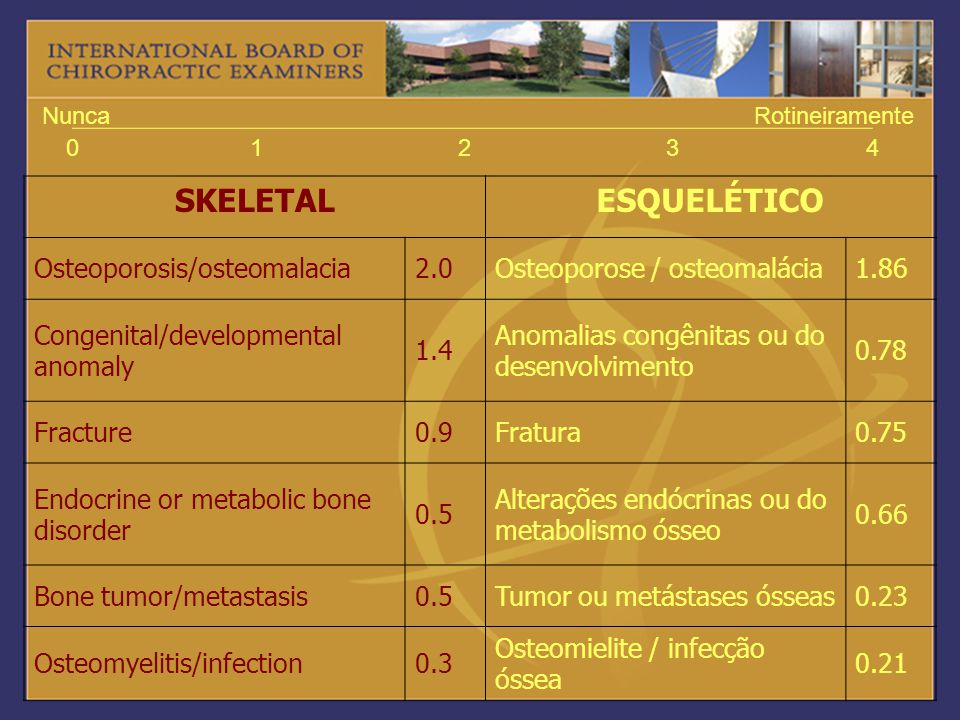 SKELETAL ESQUELÉTICO Osteoporosis/osteomalacia 2.0