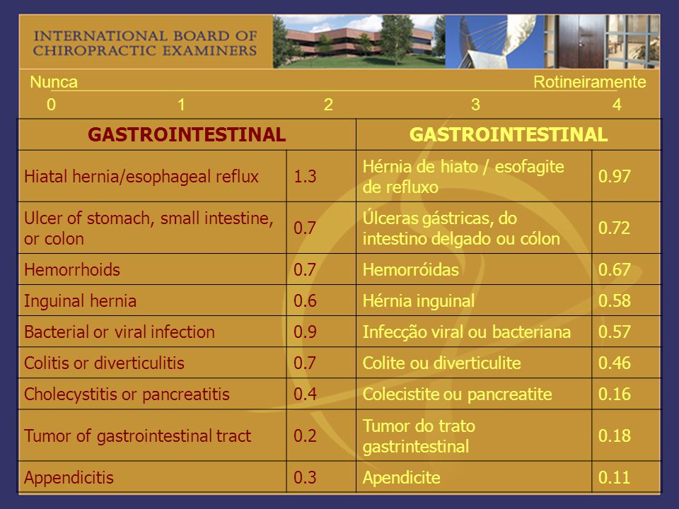 GASTROINTESTINAL 1 2 3 4 Nunca Rotineiramente