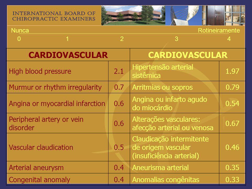CARDIOVASCULAR High blood pressure 2.1 Hipertensão arterial sistêmica