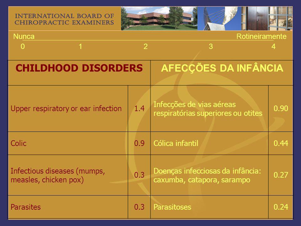 CHILDHOOD DISORDERS AFECÇÕES DA INFÂNCIA 1 2 3 4 Nunca Rotineiramente