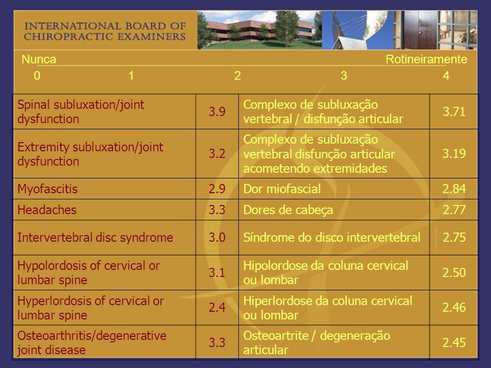1 2. 3. 4. Nunca. Rotineiramente. Spinal subluxation/joint dysfunction. 3.9. Complexo de subluxação vertebral / disfunção articular.