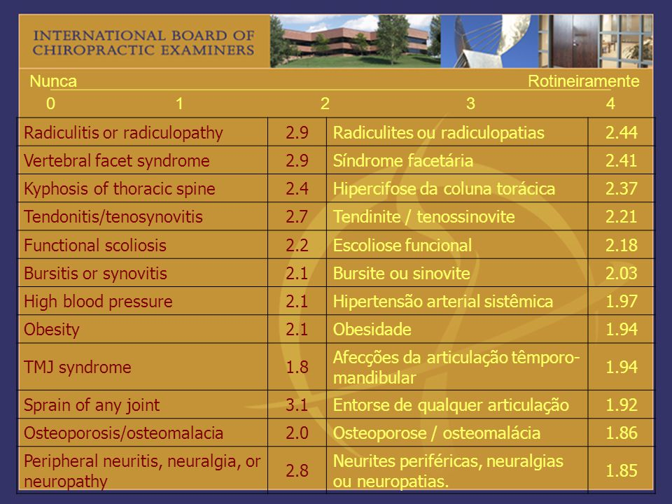 1 2. 3. 4. Nunca. Rotineiramente. Radiculitis or radiculopathy. 2.9. Radiculites ou radiculopatias.