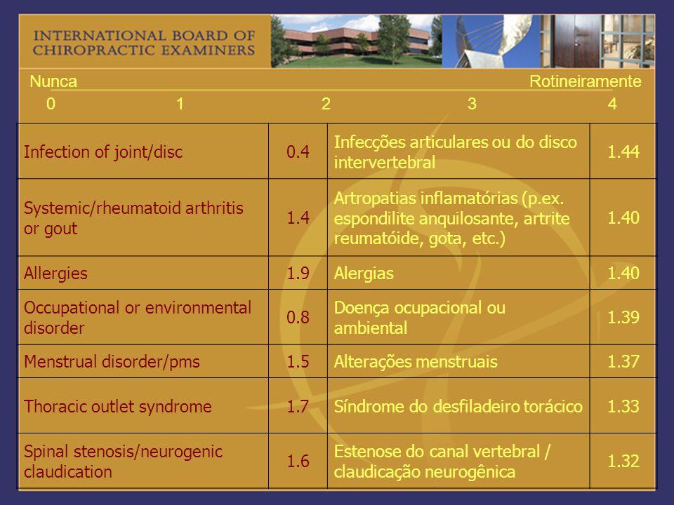 1 2. 3. 4. Nunca. Rotineiramente. Infection of joint/disc. 0.4. Infecções articulares ou do disco intervertebral.