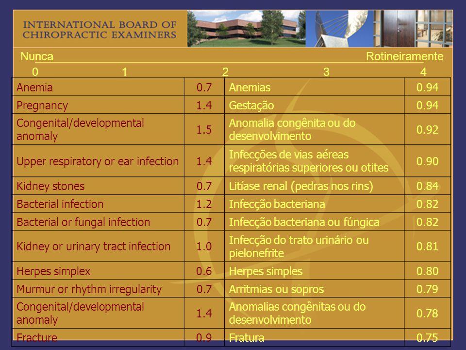 1 2 3 4 Nunca Rotineiramente Anemia 0.7 Anemias 0.94 Pregnancy 1.4
