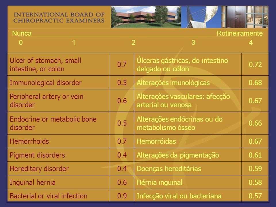 1 2. 3. 4. Nunca. Rotineiramente. Ulcer of stomach, small intestine, or colon. 0.7. Úlceras gástricas, do intestino delgado ou cólon.