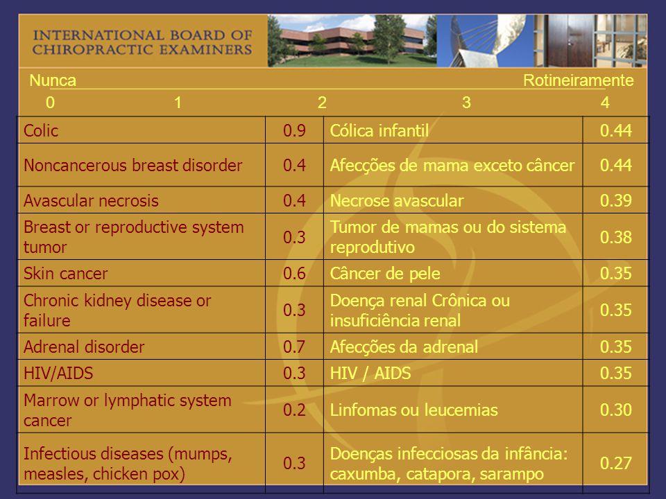 1 2. 3. 4. Nunca. Rotineiramente. Colic. 0.9. Cólica infantil. 0.44. Noncancerous breast disorder.