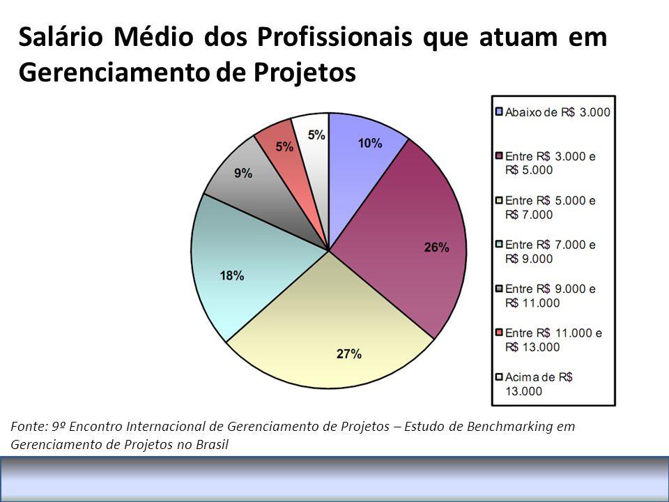 Salário Médio dos Profissionais que atuam em Gerenciamento de Projetos