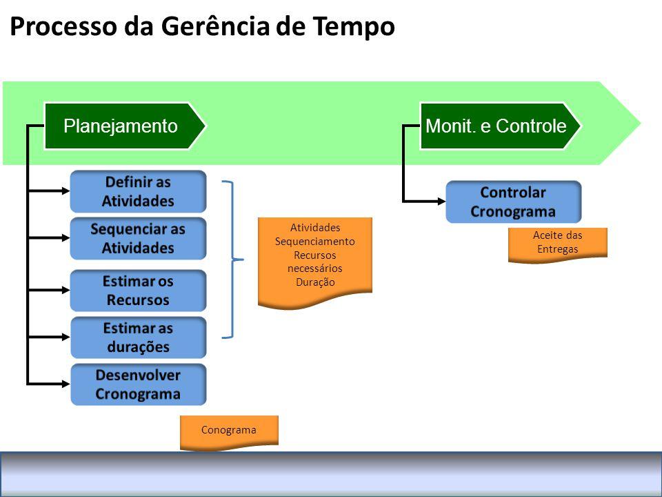 Sequenciar as Atividades Desenvolver Cronograma
