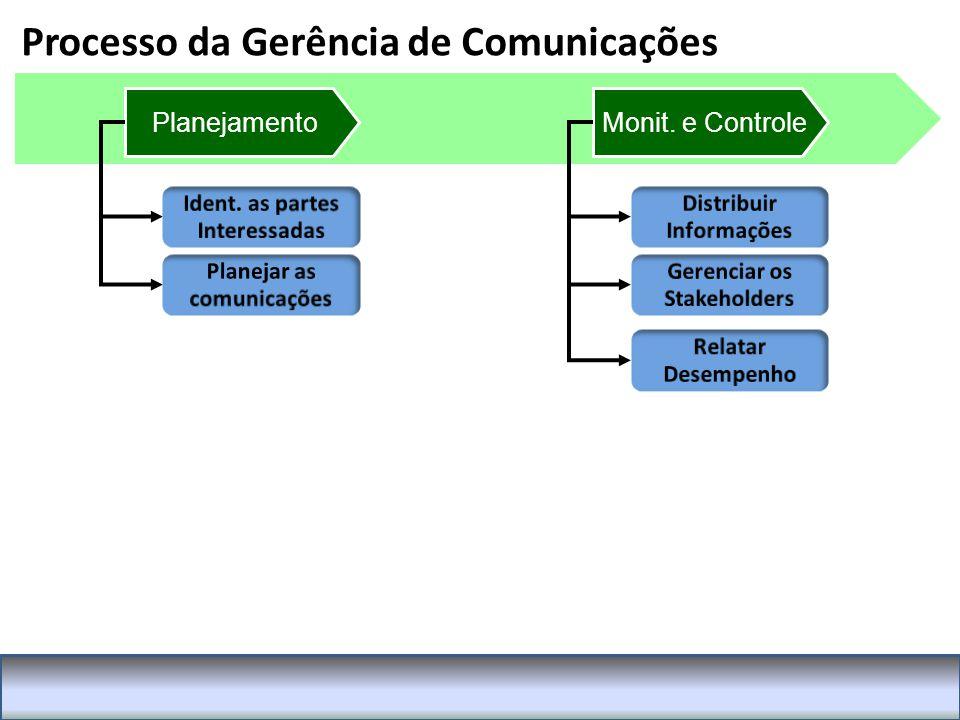 Processo da Gerência de Comunicações