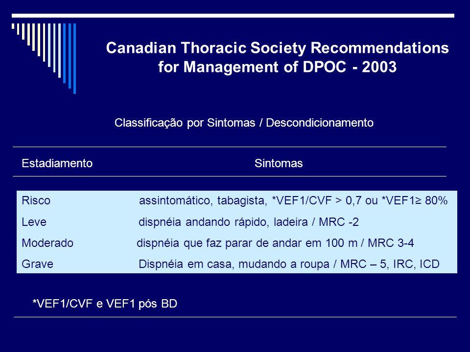 Classificação por Sintomas / Descondicionamento
