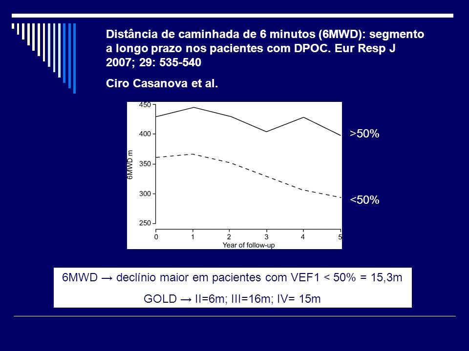 6MWD → declínio maior em pacientes com VEF1 < 50% = 15,3m