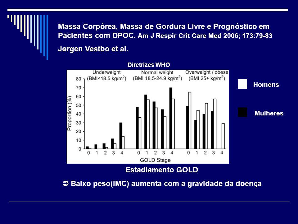  Baixo peso(IMC) aumenta com a gravidade da doença