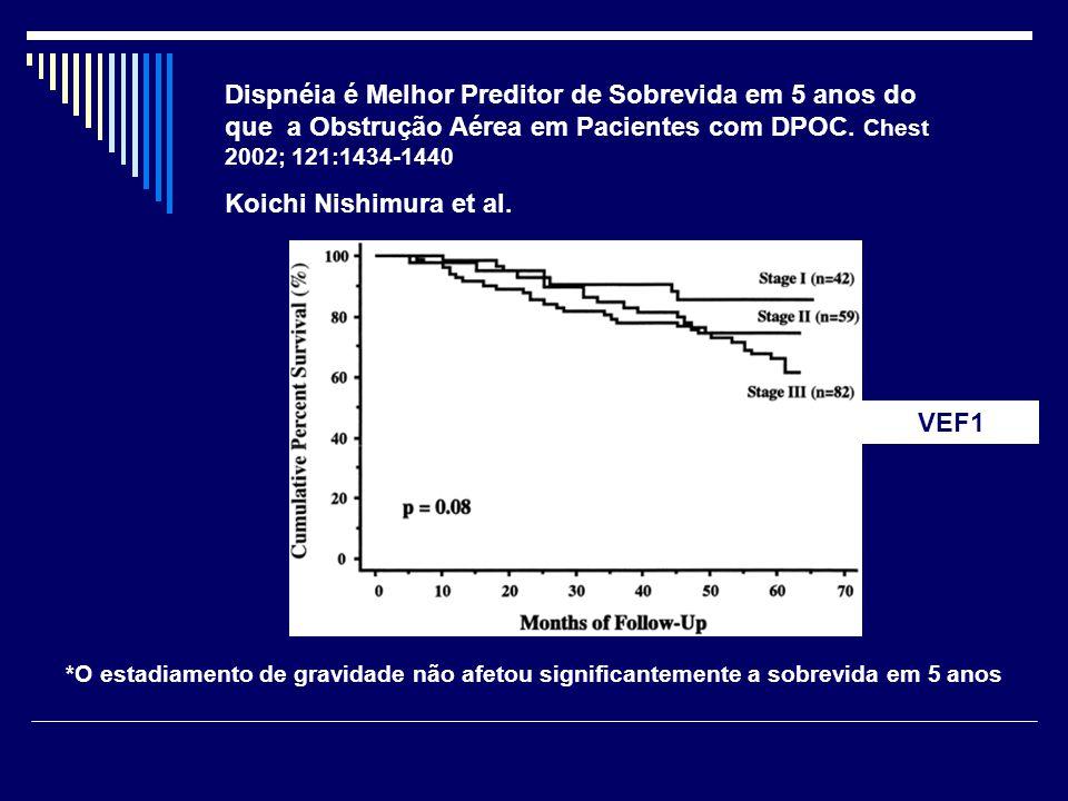 Dispnéia é Melhor Preditor de Sobrevida em 5 anos do que a Obstrução Aérea em Pacientes com DPOC. Chest 2002; 121:1434-1440