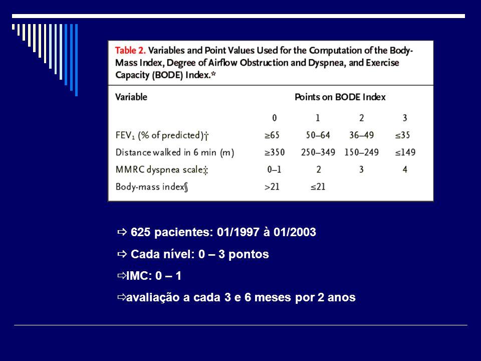  625 pacientes: 01/1997 à 01/2003  Cada nível: 0 – 3 pontos.