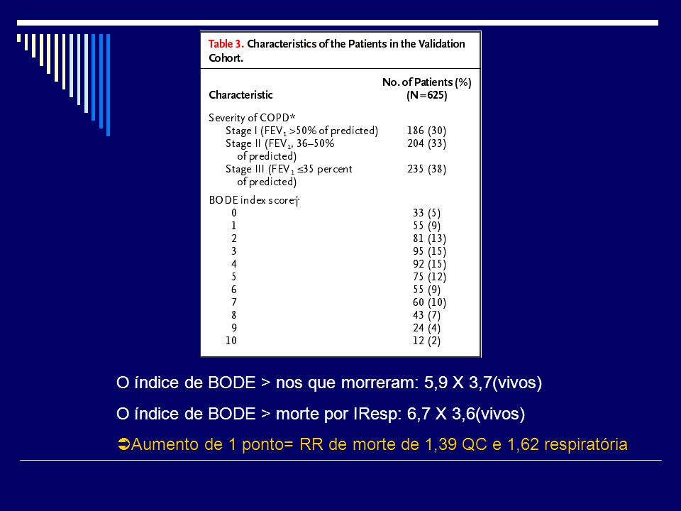 O índice de BODE > nos que morreram: 5,9 X 3,7(vivos)