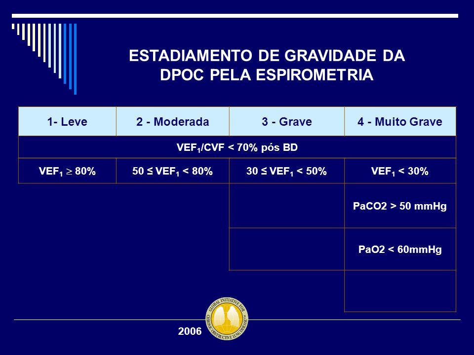 ESTADIAMENTO DE GRAVIDADE DA DPOC PELA ESPIROMETRIA