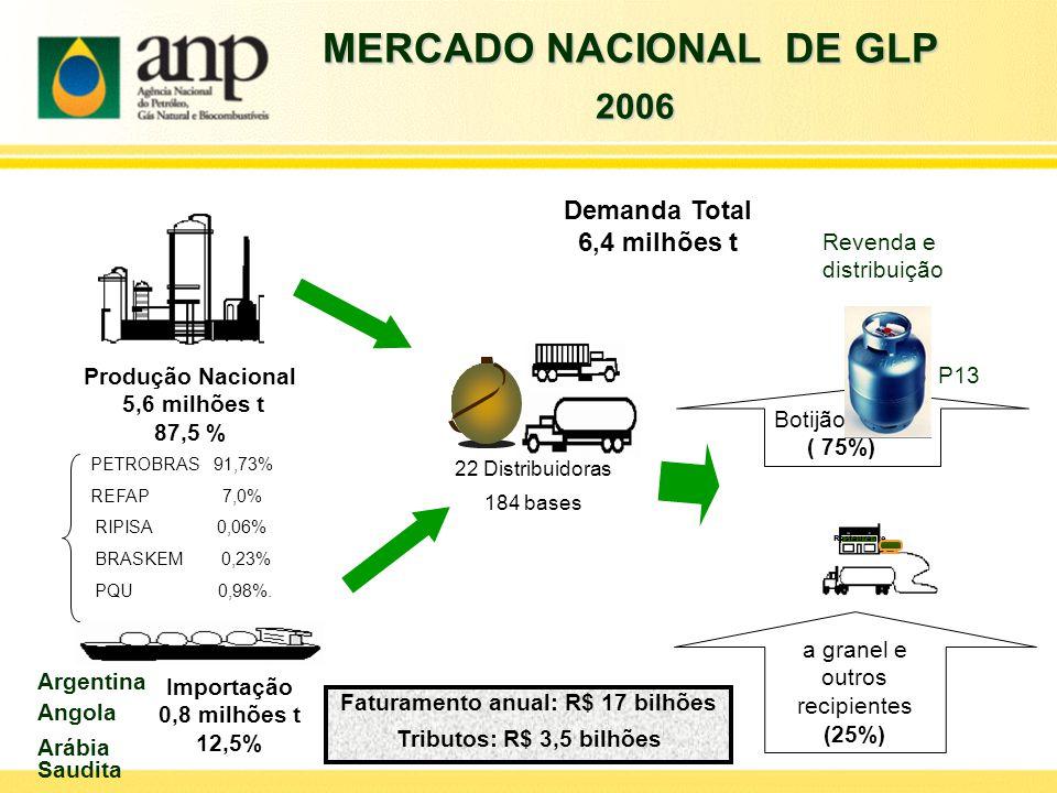 MERCADO NACIONAL DE GLP Faturamento anual: R$ 17 bilhões