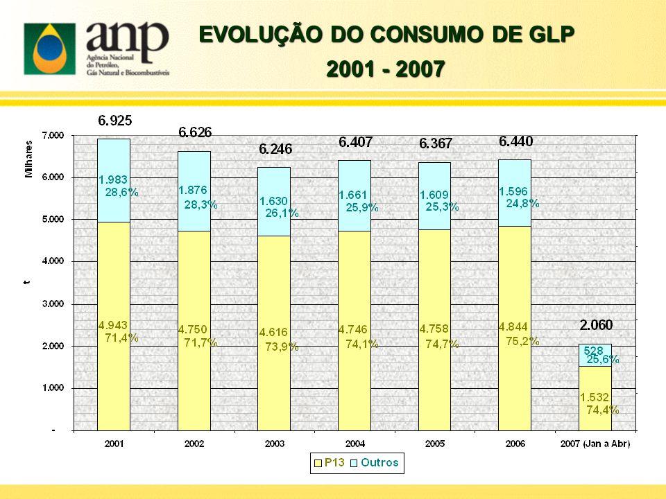 EVOLUÇÃO DO CONSUMO DE GLP
