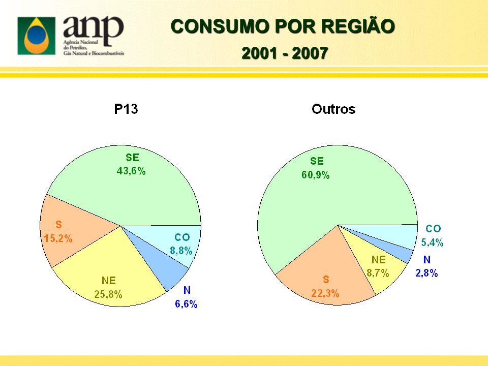 CONSUMO POR REGIÃO 2001 - 2007