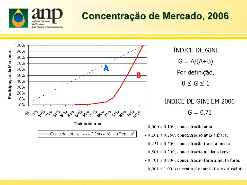 Concentração de Mercado, 2006