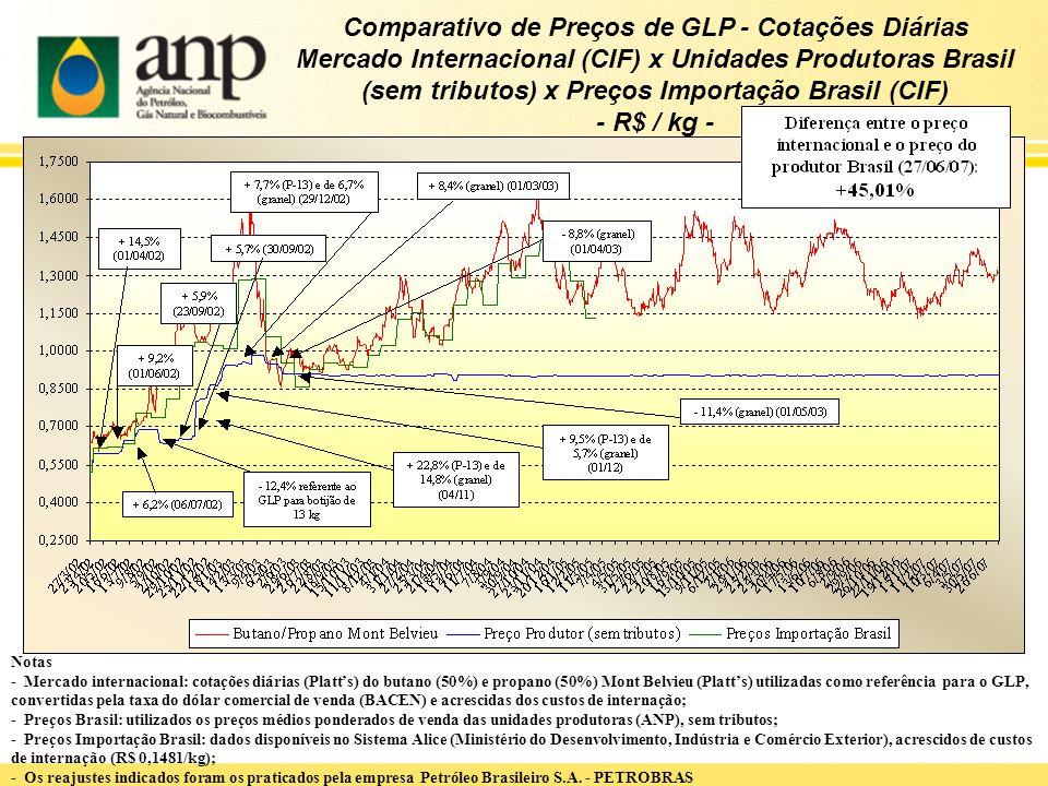 Comparativo de Preços de GLP - Cotações Diárias Mercado Internacional (CIF) x Unidades Produtoras Brasil (sem tributos) x Preços Importação Brasil (CIF) - R$ / kg -