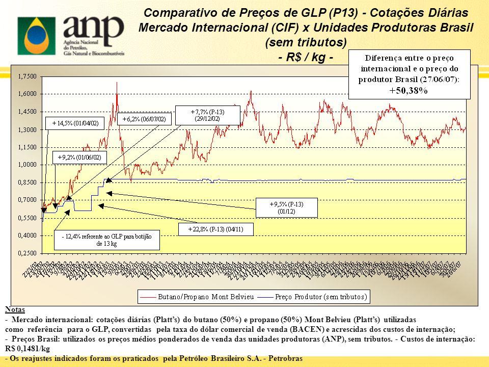 Comparativo de Preços de GLP (P13) - Cotações Diárias Mercado Internacional (CIF) x Unidades Produtoras Brasil (sem tributos) - R$ / kg -
