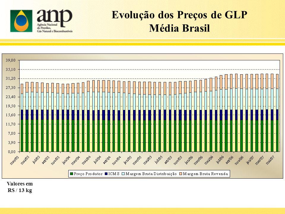 Evolução dos Preços de GLP Média Brasil