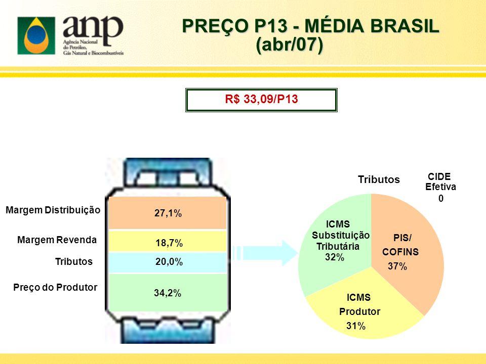 PREÇO P13 - MÉDIA BRASIL (abr/07)