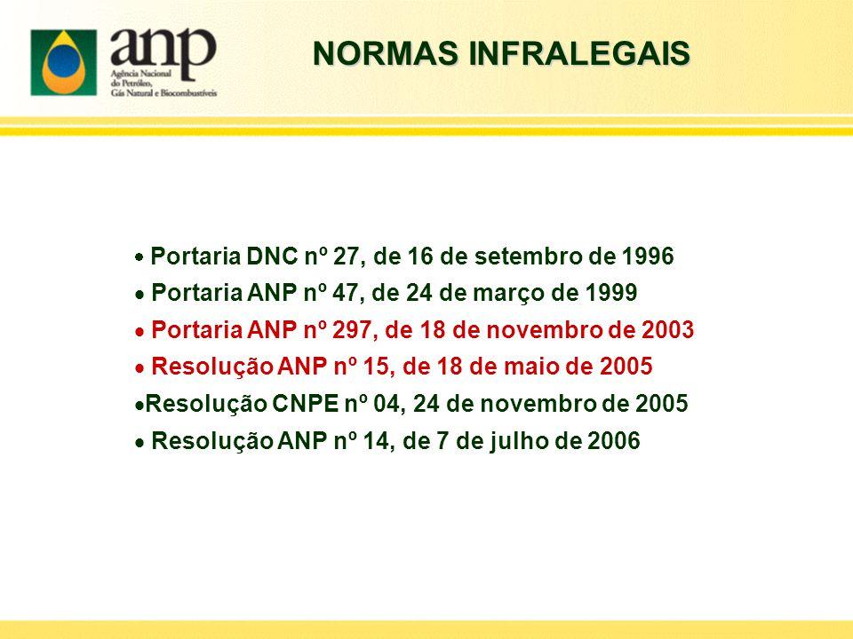 NORMAS INFRALEGAIS Portaria ANP nº 47, de 24 de março de 1999