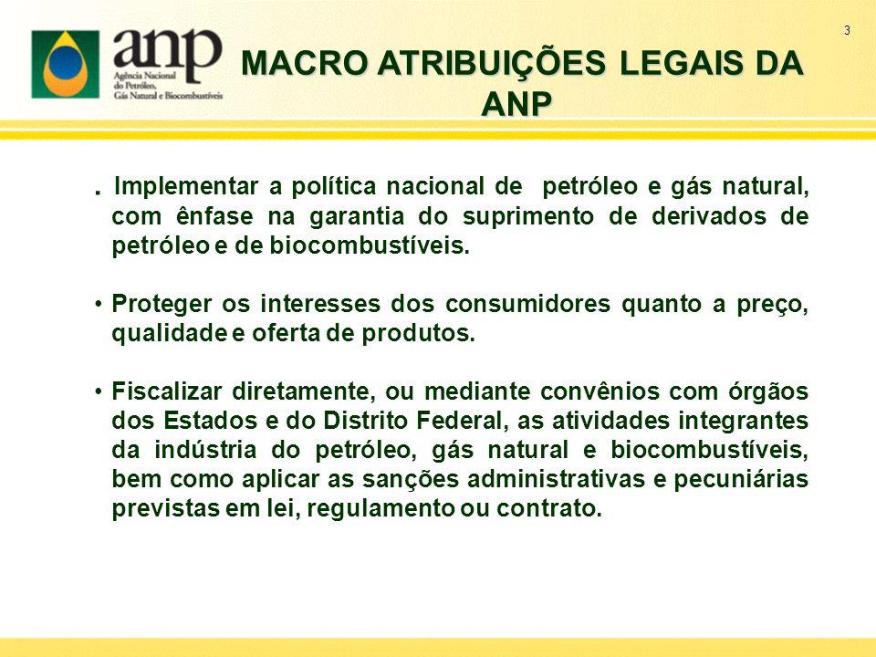 MACRO ATRIBUIÇÕES LEGAIS DA ANP