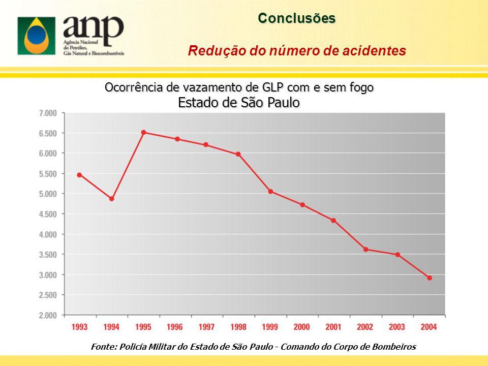 Redução do número de acidentes