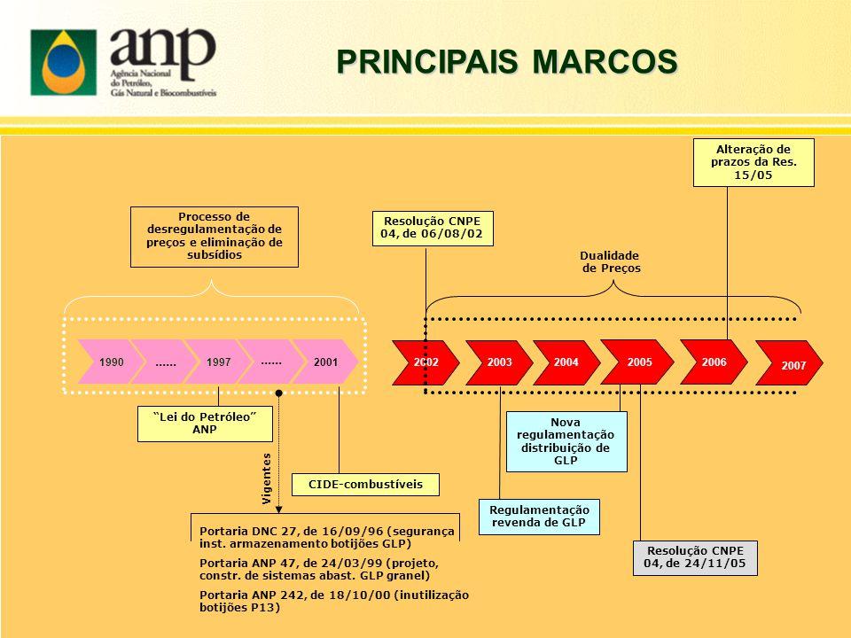 PRINCIPAIS MARCOS ...... ...... Alteração de prazos da Res. 15/05