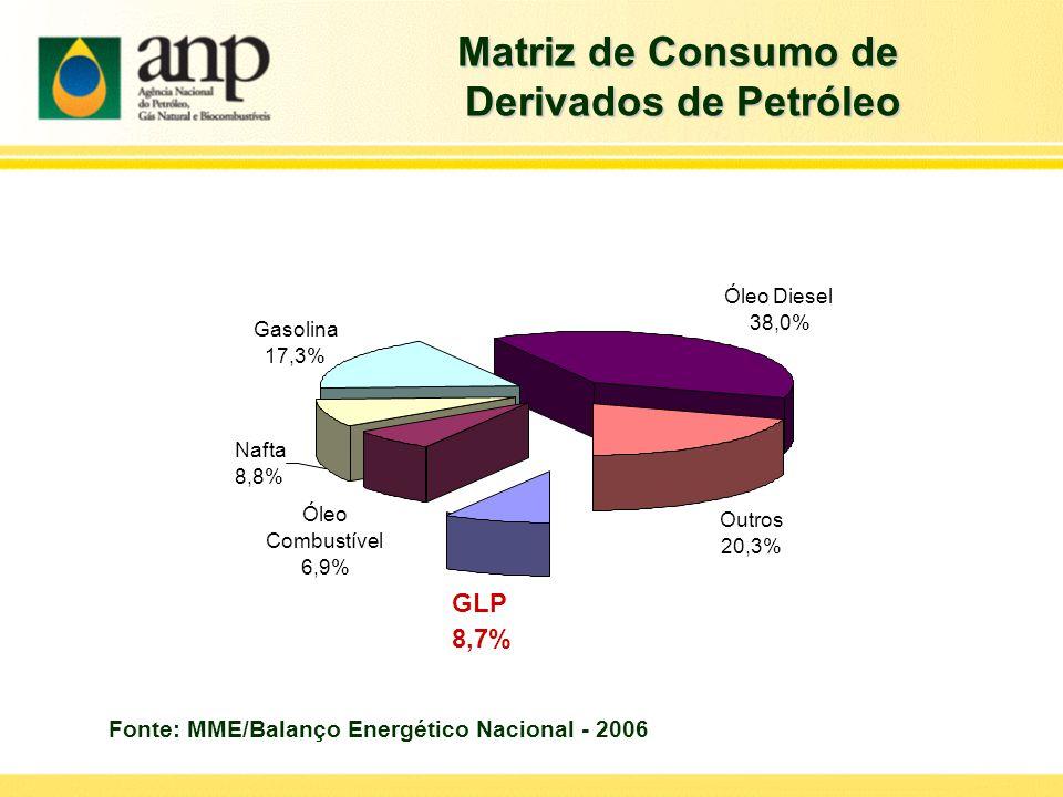 Matriz de Consumo de Derivados de Petróleo