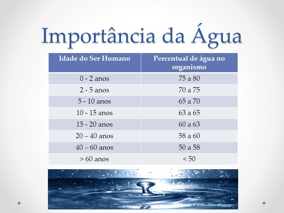 Percentual de água no organismo