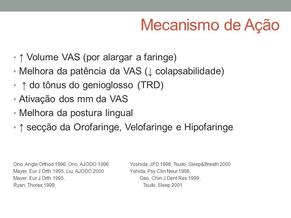 Mecanismo de Ação ↑ Volume VAS (por alargar a faringe)