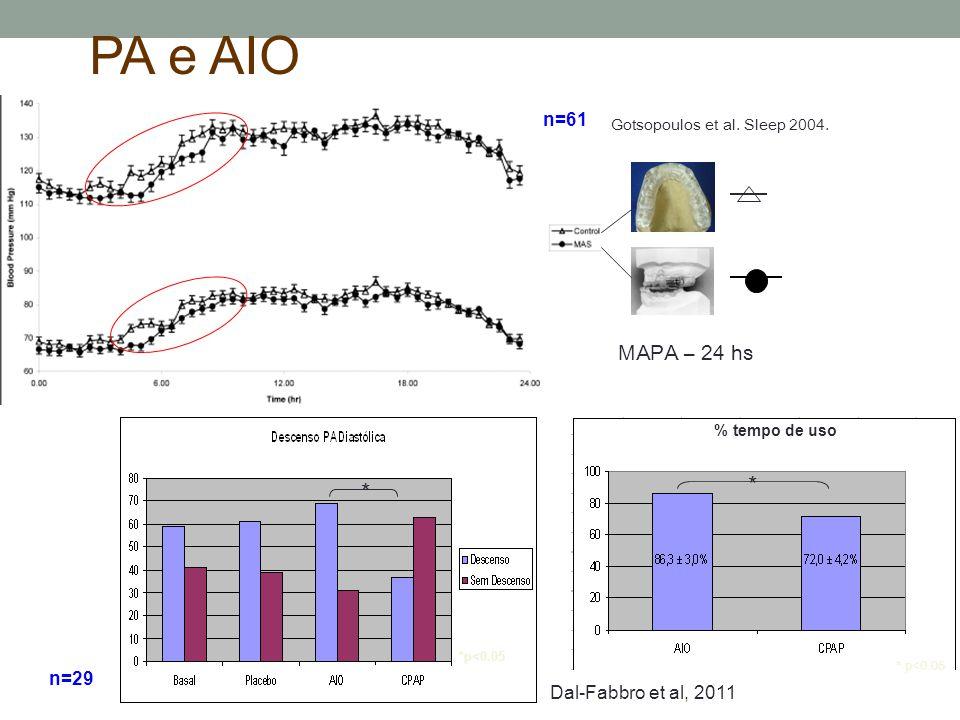 PA e AIO * * MAPA – 24 hs n=61 n=29 Dal-Fabbro et al, 2011