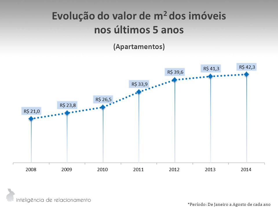 Evolução do valor de m2 dos imóveis
