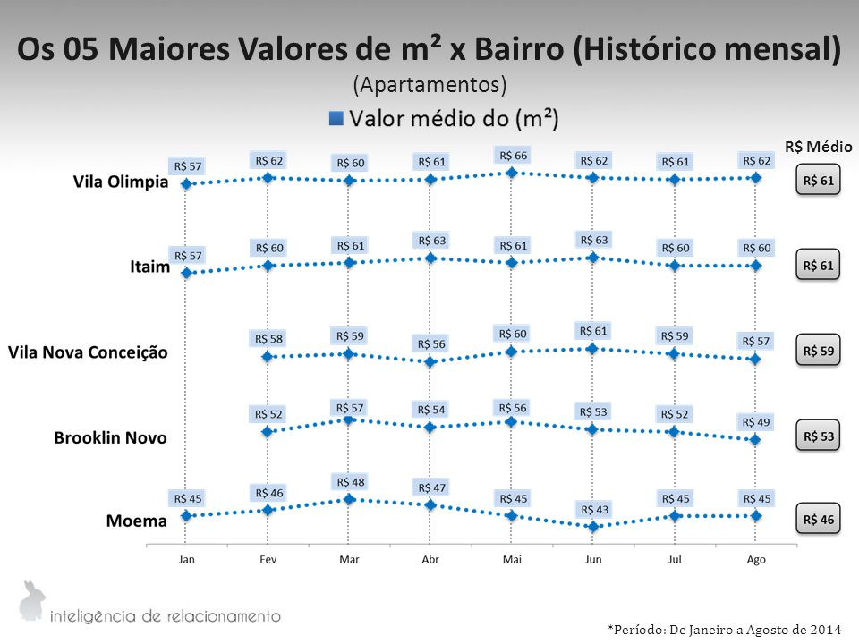 Os 05 Maiores Valores de m² x Bairro (Histórico mensal)
